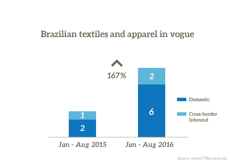 Brazilian textiles and apparel in vogue - TTR Blog